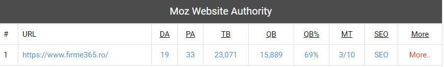 Domain autority pentru firme65